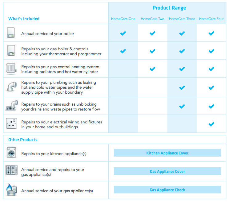 British Gas HomeCare One, Two, Three, Four - British Gas Boiler Cover