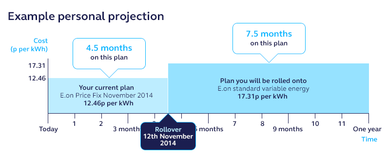 energy personal projection for fixed plan customers