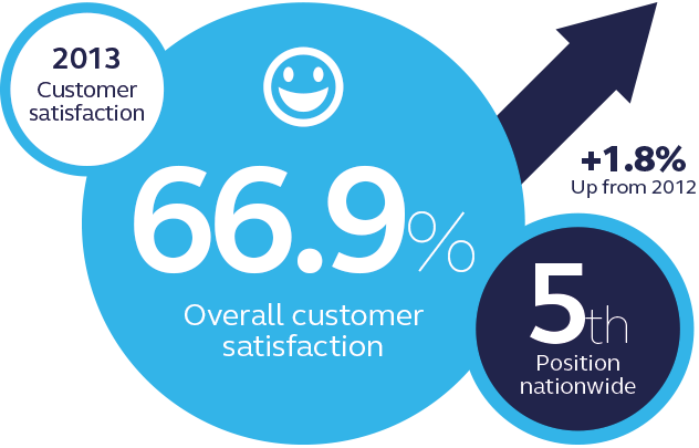 British Gas customer satisfaction