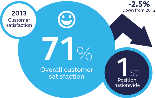 EON customer satisfaction