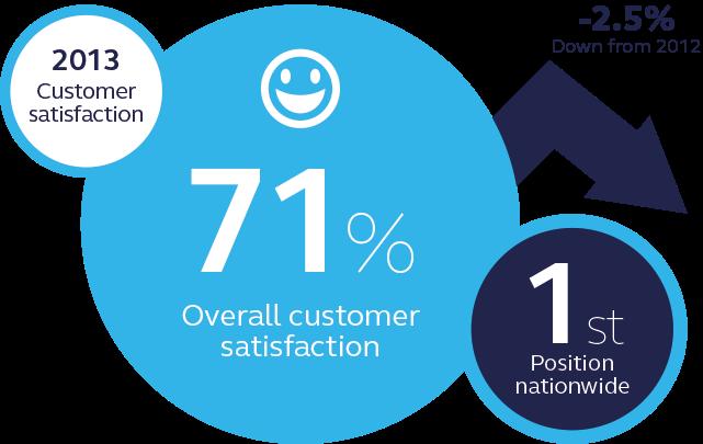 EON customer satisfaction
