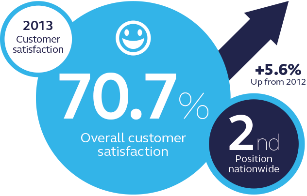 EDF Energy customer satisfaction