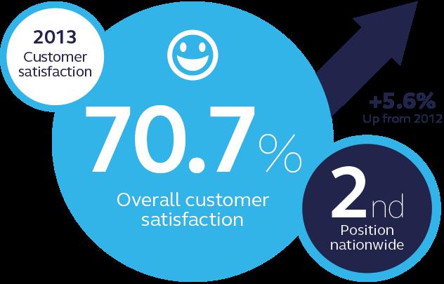 EDF Energy customer satisfaction