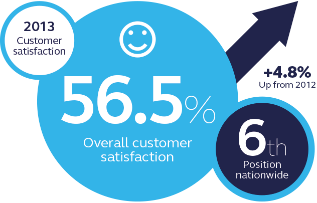 npower customer satisfaction