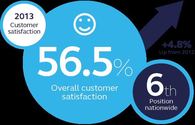 npower customer satisfaction