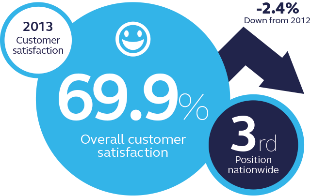SSE customer satisfaction