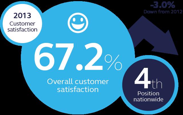 ScottishPower customer satisfaction