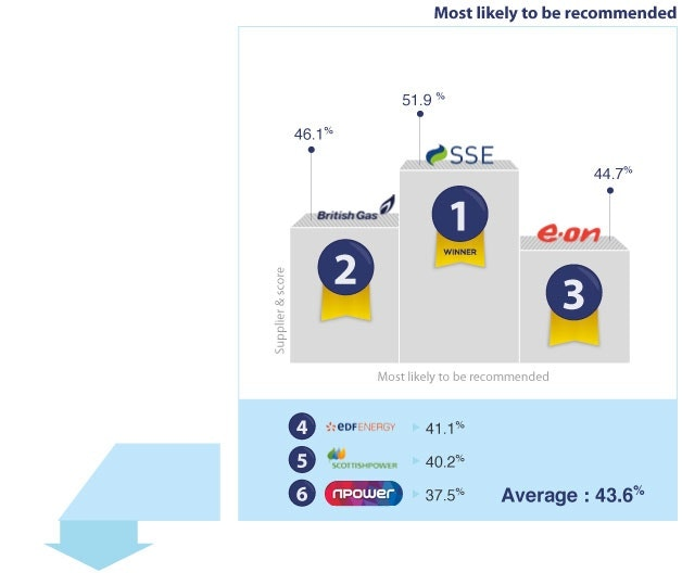 Most likely to recommend. SSE first, British Gas second, Eon third, EDF fourth, Scottish Power fourth, nPower last.