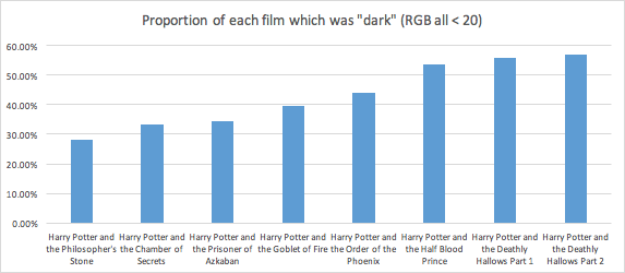 Graph showing proportion of an averaged image representing each film in the Harry Potter series which was dark where dark is defined as RGB all less than 20