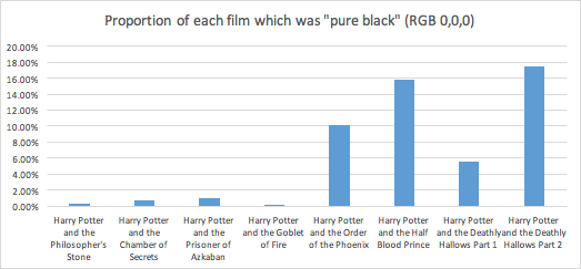 Graph showing proportion of an averaged image representing each film in the Harry Potter series which was pure black