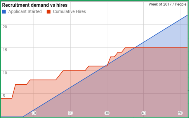 Recruitment demand vs hires